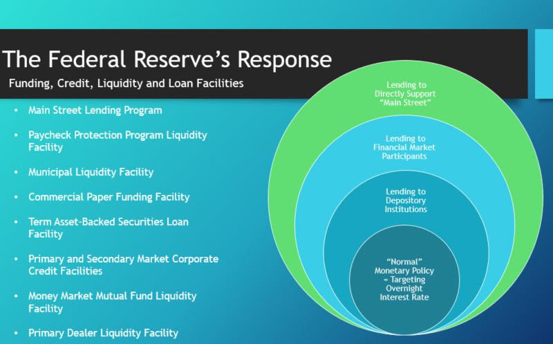 Slide: The Federal Reserve's Response - Funding, Credit, Liquidity and Loan Facilities - May 4, 2020