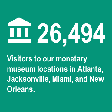 28,166 visitors to our monetary museum locations in Atlanta, Jacksonville, Miami, and New Orleans