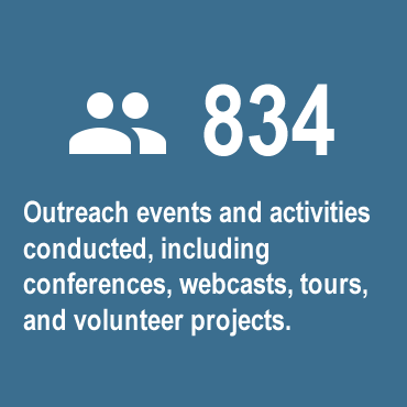 459 outreach events and activities conducted, including conferences, webcasts, tours, and volunteer projects
