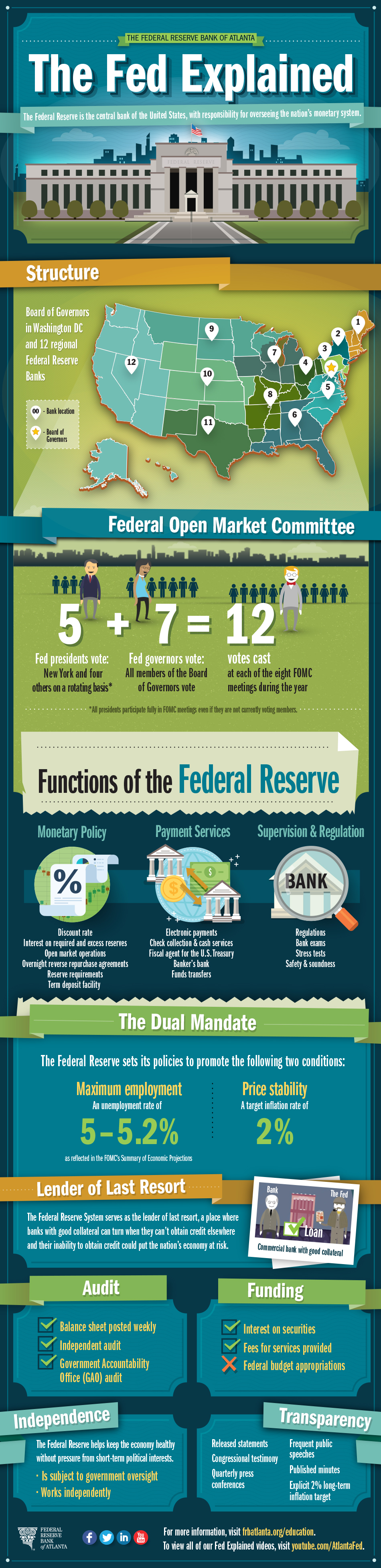 the federal reserve their collection