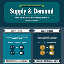 concepts of supply and demand explained Supply and demand, in economics, relationship between the quantity of a  commodity that producers wish to sell at various prices and the quantity that.