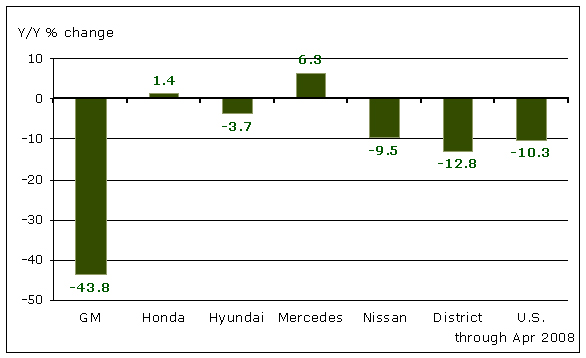 District and National Auto Production Growth 2007-2008