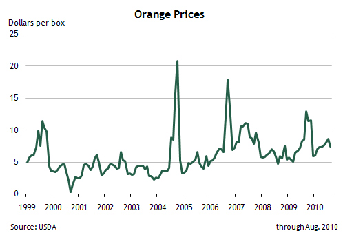 Orange Prices