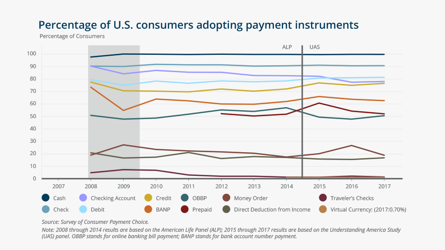 Percentage of U.S. consumers adopting payment instruments