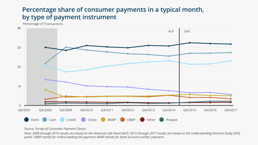 Percentage share of consumer payments in a typical month, by type of payment instrument
