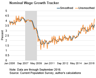 Nominal Wage Growth Tracker