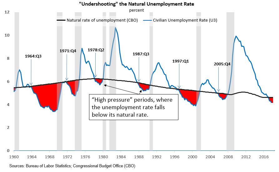 'Undershooting' the Natural Unemployment Rate