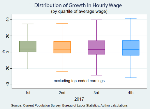 Macroblog - November 16, 2018 - chart 1: Distribution of Growth in Hourly Wage