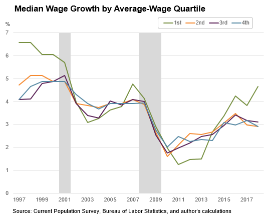 Macroblog - November 16, 2018 - chart 2: Median Wage Growth by Average-Wage Quartile
