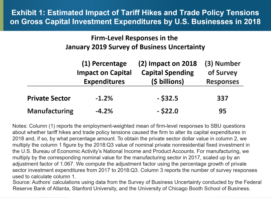 Exhibit 1: Estimated Impact of Tariff Hikes and Trade Policy Tensions on Gross Capital Investment Expenditures by U.S. Businesses in 2018