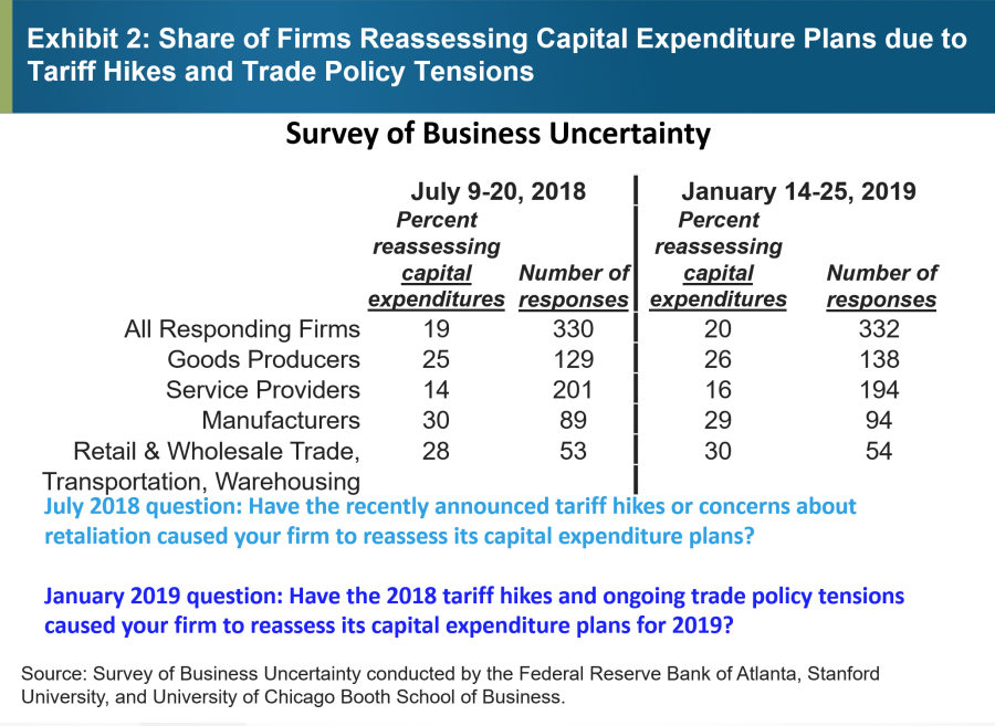 Exhibit 2: Share of Firms Reassessing Capital Expenditure Plans due to Tariff Hikes and Trade Policy Tensions