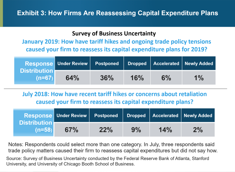 Exhibit 3: How Firms Are Reassessing Capital Expenditure Plans