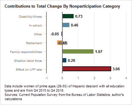 Contributions to Total Change by Nonparticipation Category: Women of prime ages of Hispanic descent with all education types from Q4 2015 to Q4 2018