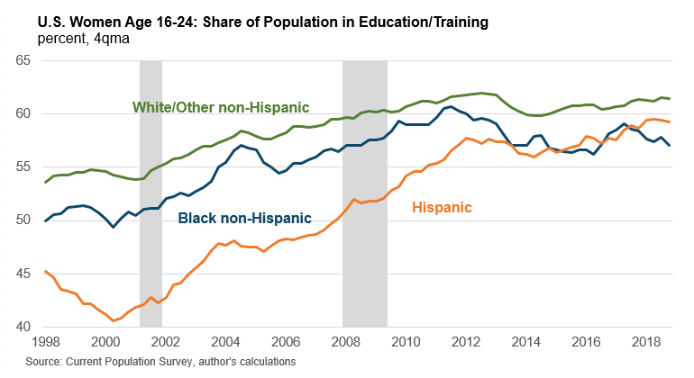 U.S. Women Age 16-24: Share of Population in Education/Training