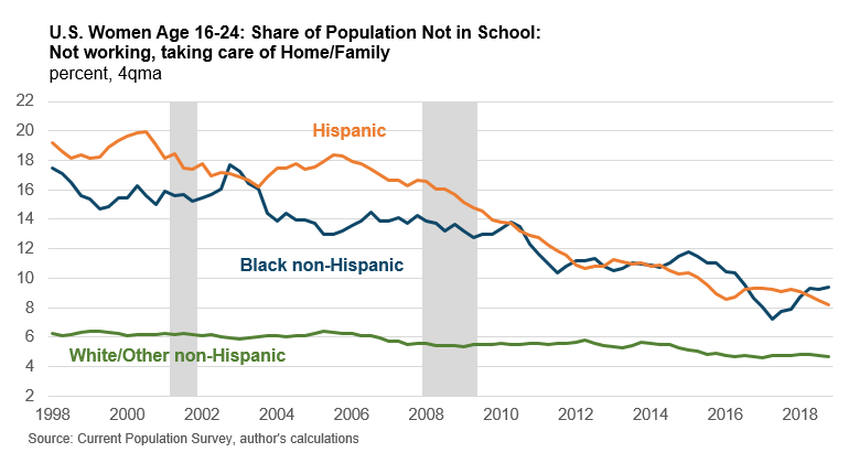 U.S. Women Age 16-24: Share of Population Not in School: Not working, taking care of Home/Family