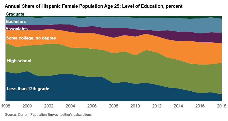 Annual Share of Hispanic Female Population Age 25: Level of Education, percent