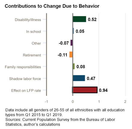 macroblog - May 6, 2019 - Chart 2: Contributions to Change Due to Behavior Q1 2015-Q1 2019