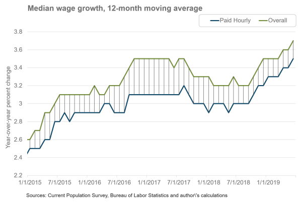 Median wage growth, 12-month moving average