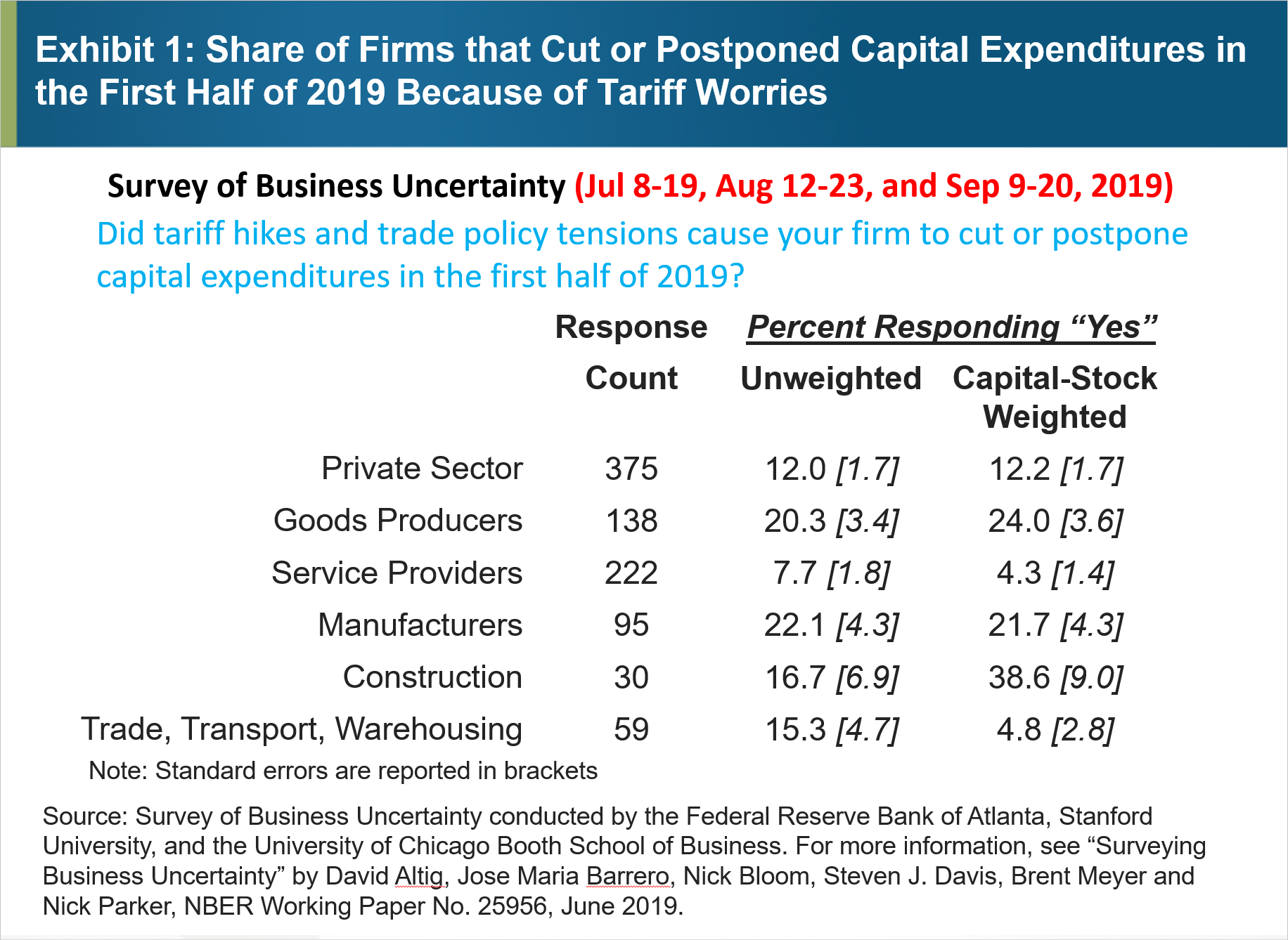 Exhibit 1: Share of Firms that Cut or Postponed Capital Expenditures in the First Half of 2019 Because of Tariff Worries