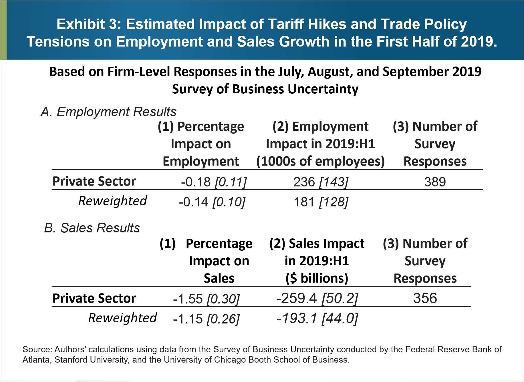 Exhibit 3: Estimated Impact of Tariff Hikes and Trade Policy Tensions on Employment and Sales Growth in the First Half of 2019
