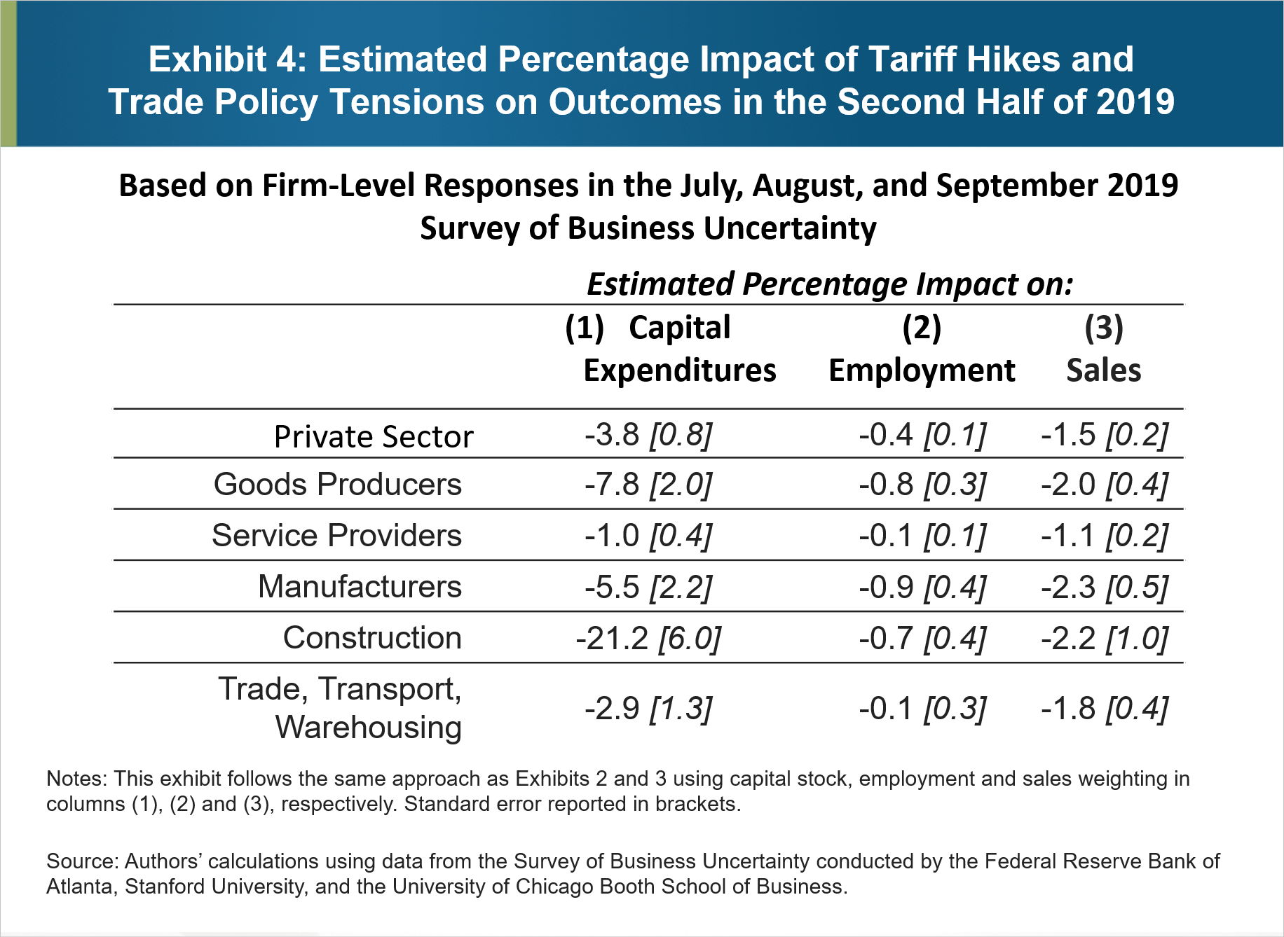 Exhibit 4: Estimated Percentage Impact of Tariff Hikes and Trade Policy Tensions on Outcomes in the Second Half of 2019