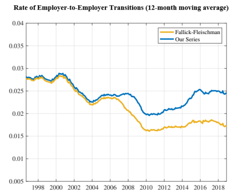 Rate of Employer-to-Employer Transitions (12-month moving average)