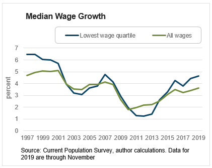 Chart 1: Median Wage Growth