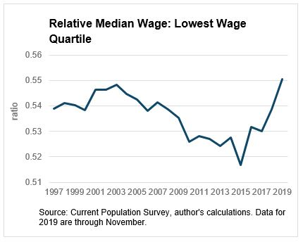Chart 2: Relative Median Wage: Lowest Wage Quartile