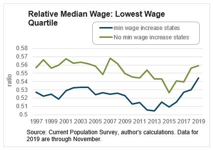 Chart 3: Relative Median Wage: Lowest Wage Quartile