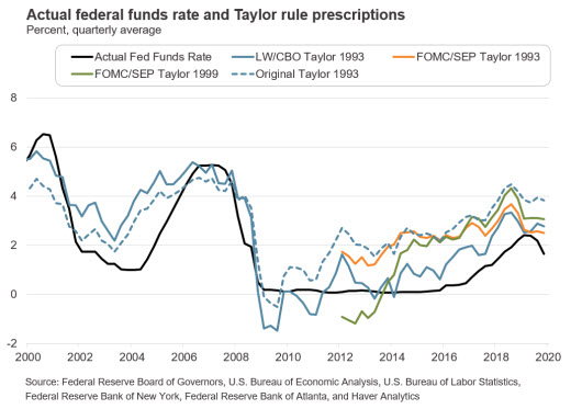 Actual Federal Funds Rate and Taylor Rule Prescriptions