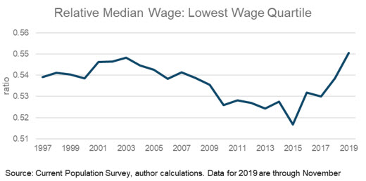 Relative Median Wage: Lowest Wage Quartile