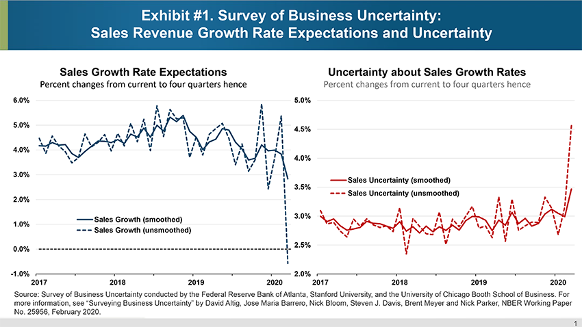 Exhibit #1. Survey of Business Uncertainty: Sales Revenue Growth Rate Expectations and Uncertainty