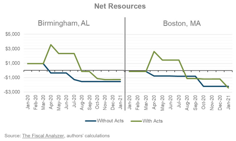 Net Resources: Birmingham, AL vs. Boston, MA