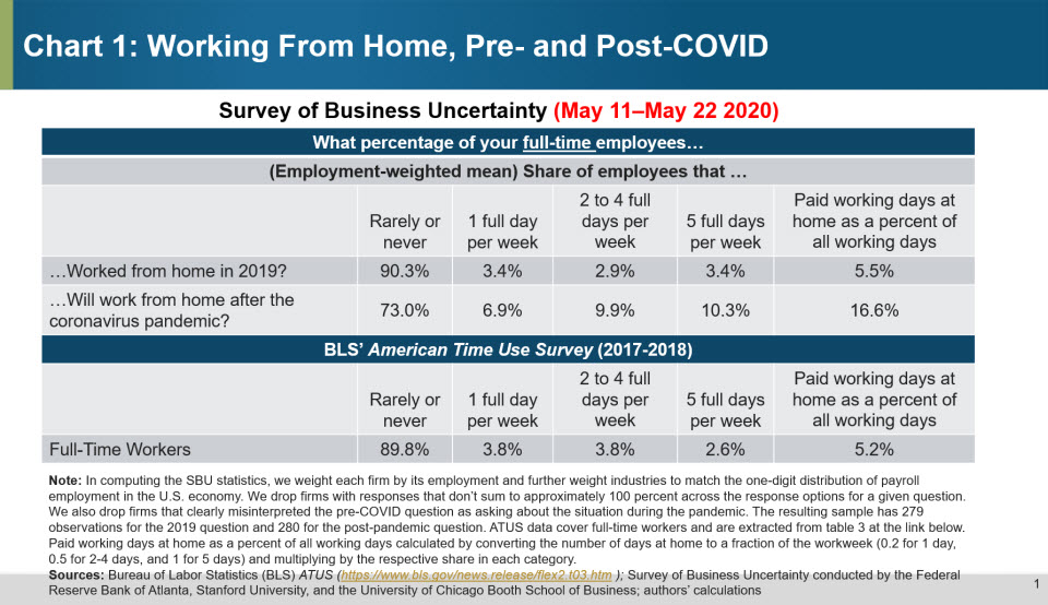 Chart 1: Working From Home, Pre- and Post-COVID