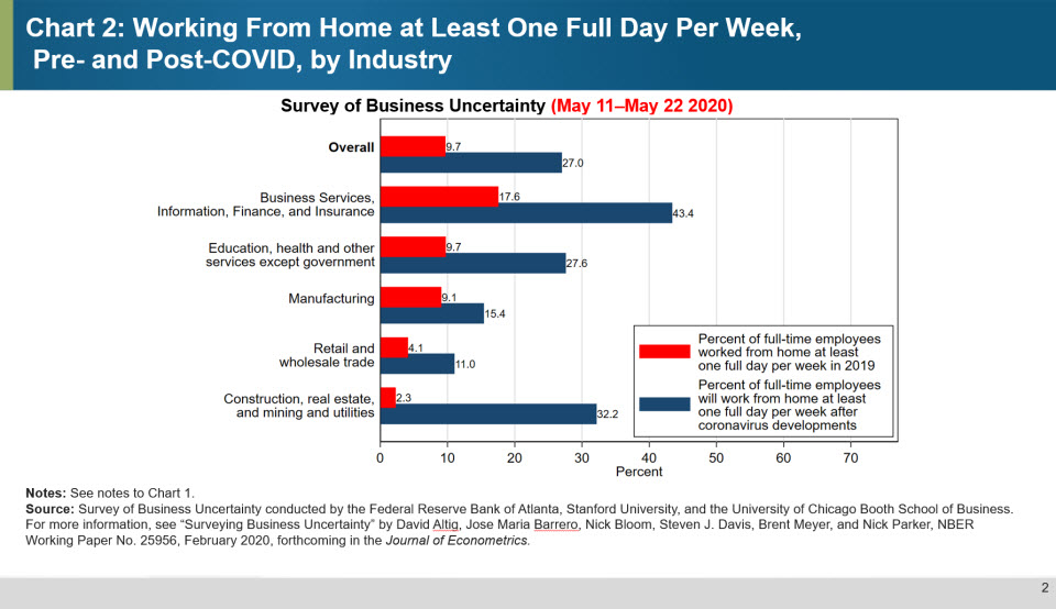Chart 2: Working From Home at Least One Full Day Per Week, Pre- and Post-COVID, by Industry