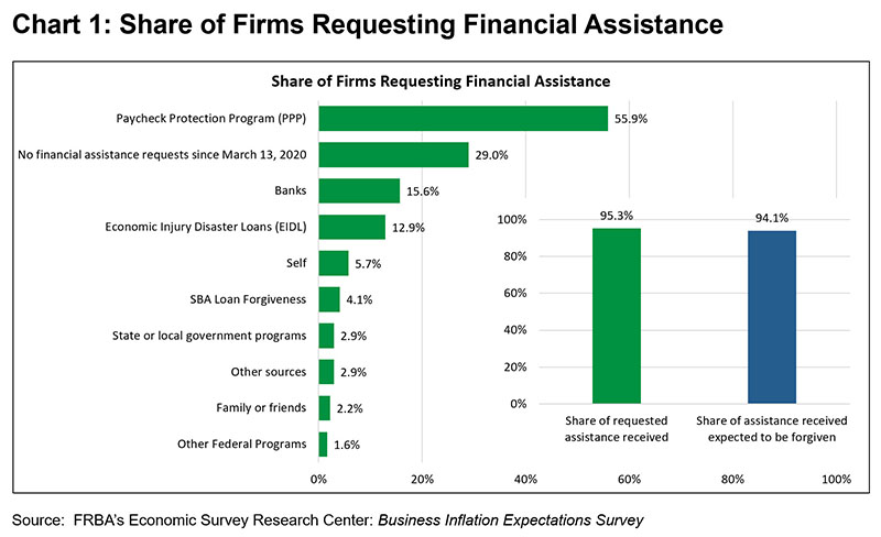 Chart 1: Share of Firms Requesting Financial Assistance