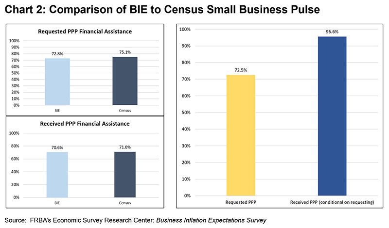 Chart 2: Comparison of BIE to Census Small Business Pulse