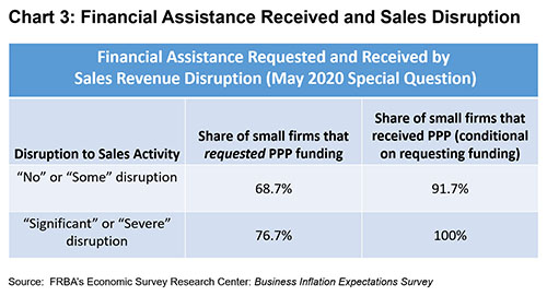 Chart 3: Financial Assistance Received and Sales Disruption