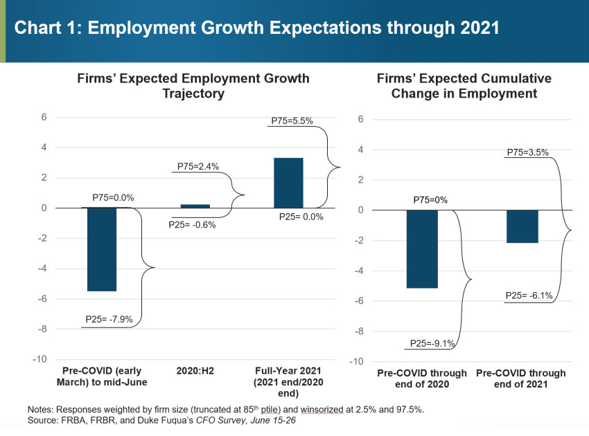 Chart 1: Employment Growth Expectations through 2021
