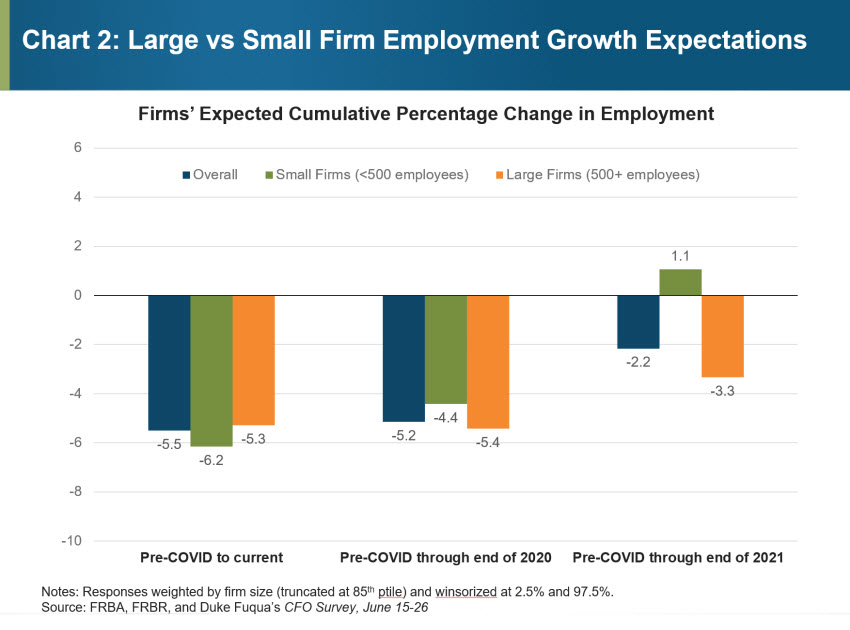Chart 2: Large vs Small Firm Employment Growth Expectations