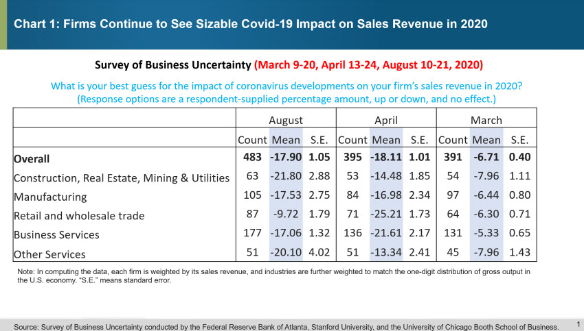 Chart 1: Firms Continue to See Sizeable Covid-19 Impact on Sales Revenue in 2020