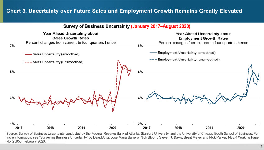 Chart 3. Uncertainty over Future Sales And Employment Growth Remains Highly Elevated