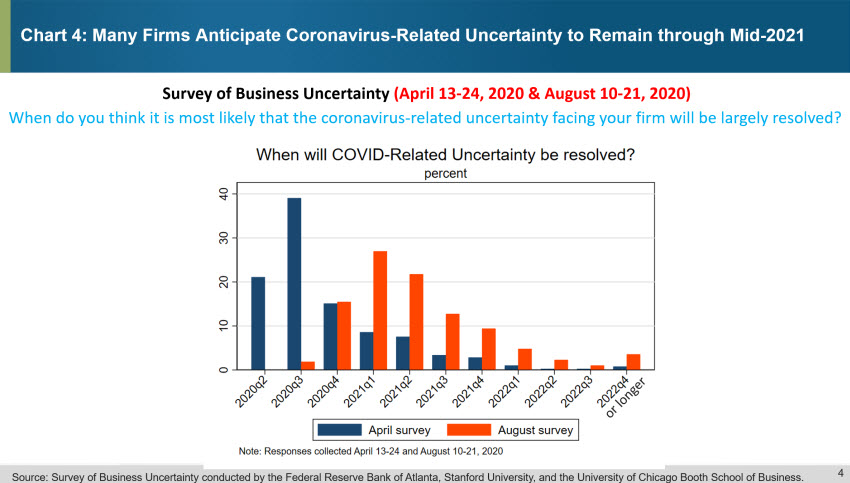 Chart 4: Many Firms Anticipate Coronavirus-Related Uncertainty Will Remain Through Mid-2021