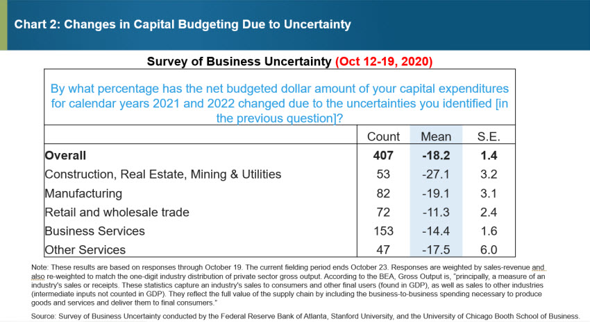 Chart 2: Changes in Capital Budgeting Due to Uncertainty