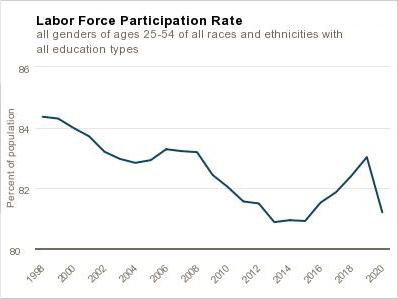 chart 01 of 01: Labor Force Participation Rate