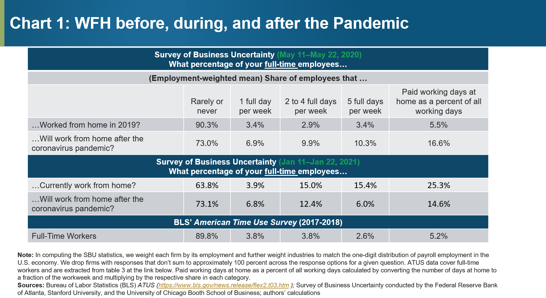 Chart 1 or 2: WFH before, during, and after the Pandemic