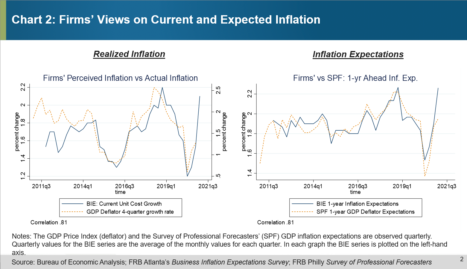Chart 2 of 4: Firms' Views on Current and Expected Inflation