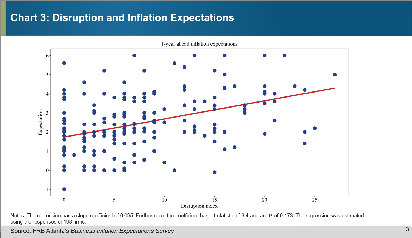 Chart 3 of 4: Disruption and Inflation Expectations