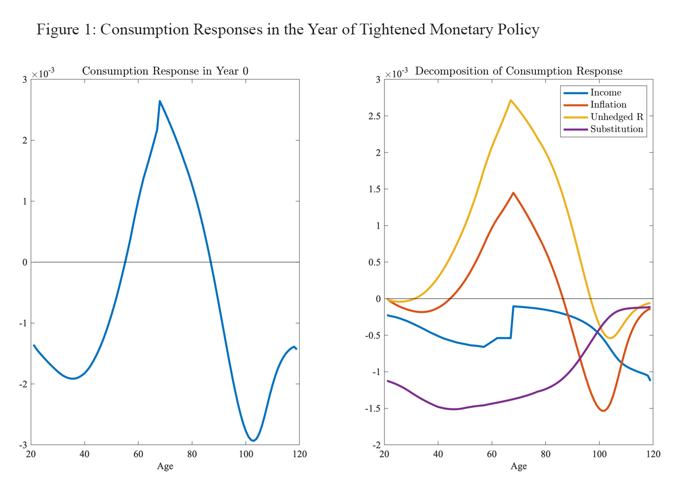 Figure 1: Consumption Responses in the Year of Tightened Monetary Policy