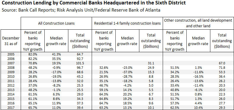 Table-01-of-01-construction-lending-by-commercial-banks-headquartered-in-sixth-district